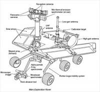 Mars-Exploration-Rover